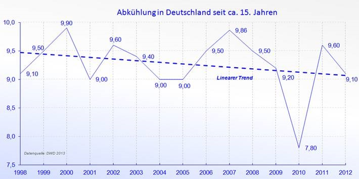 Temperature Germany since 1998