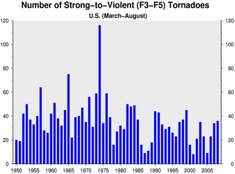 Tornadoes NOAA