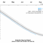 Calling Dr. Mark Serreze! Antarctic Open Sea Water In A Death Spiral...Soon Penguins Won't Know What Sea Water Is!