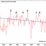 NOAA Confirms Model-Defying Global Temperature Stagnation...2012 Was Among Coolest In 21st Century