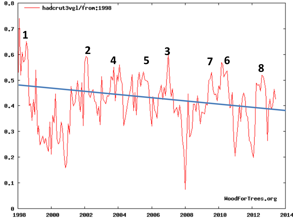 Global Temp and NOAA claims