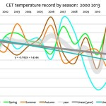 No Warming Left To Deny...Global Cooling Takes Over...CET Annual Mean Temperature Plunges 1°C Since 2000