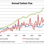 Carbon Dioxide Will Cease To Be a Problem As Biosphere Absorbs Increasing Amounts Of CO2
