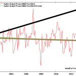 While Global Coal Consumption Jumps 70% Since 2000, Global Temperature Falls 0.03°C Since 2002!