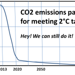 """Leading Climate Policy Advisor On Warsaw: """"A Failure Even When Measured By Lowest Expectations...2°C Target Failed"""""""