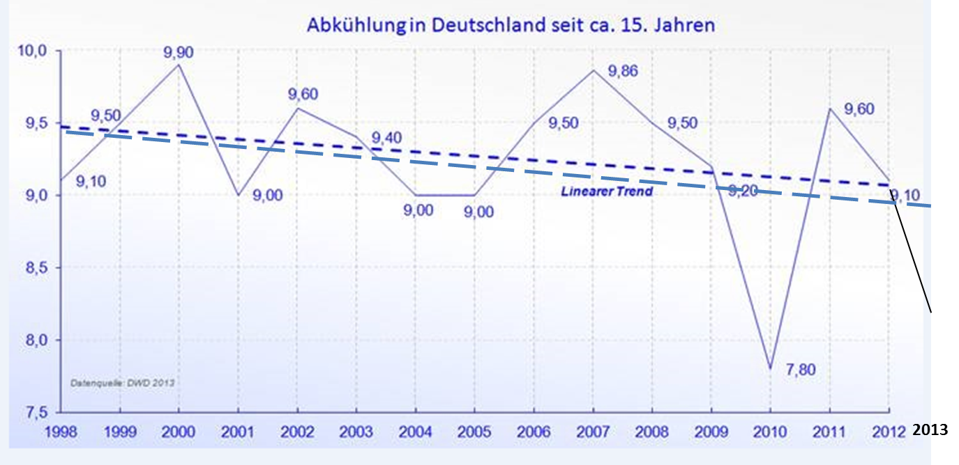 Temperature Germany 16 years