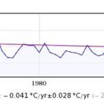 "Raw Weather Data Destroyed, Lost Forever?...USHCN, NOAA And GHCN ""Prime Manipulators"""