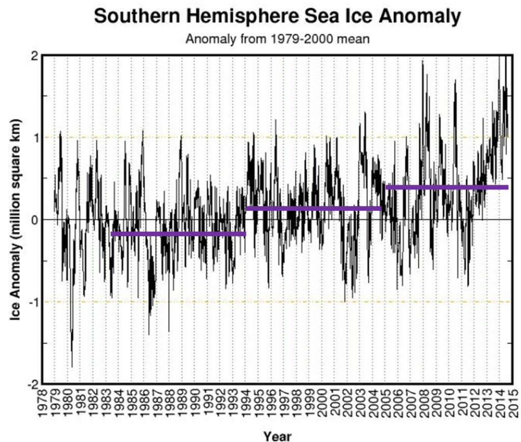 Antarctica_decades