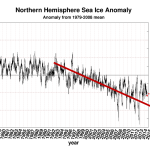 "Just How Sure Are The Sea Ice ""Experts"" About The Arctic Melt Continuing? Looks Very Close To Zero..."