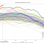 Mainstream Journalism Remains Catatonic As Antarctica Sees Year-Long Series Of Record High Sea Ice Extents