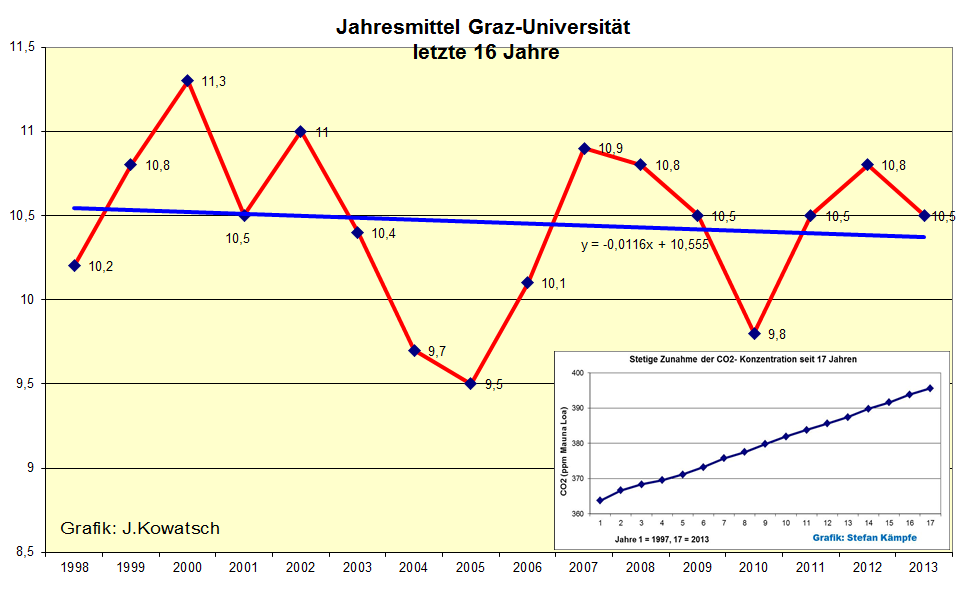 Graz temperature trend