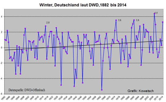Teamperature Germany winter since 1882
