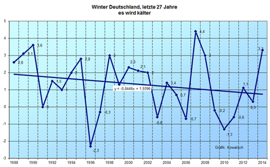 Temperature Germany 27 years _Kowatsch