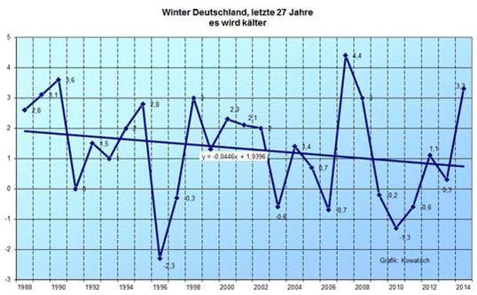 Temperature Germany 27 years _Kowatsch