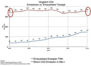 EIKE_CO2