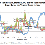 """Analysis Shows Claim That """"CO2 Concentration Is Highest In 600,000 Years"""" Is Highly Dubious At Best"""