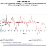 Activist Dana Nuccitelli Starting To Sweat? Satellite Data Show Current Decade Running COOLER Than The Previous!