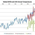 Is 2014 The Warmest Year?