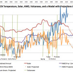 The Sun And Ocean Cycles Drive Global Temperature...Natural Factors Bringing Cooling For Next 30 Years