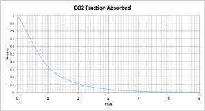 CO2 Fraction Absorbed