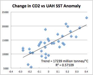 CO2 vs UAH SST
