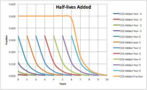 Summation Half-Lives