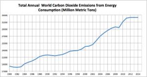 Total Emissions