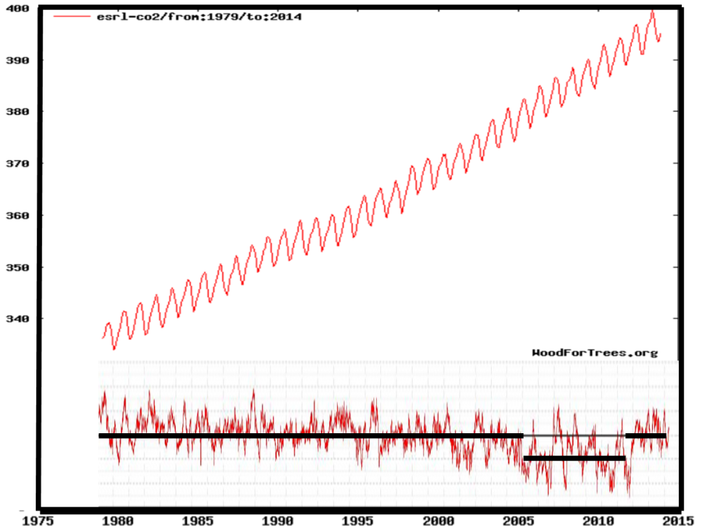 CO2 vs sea ice
