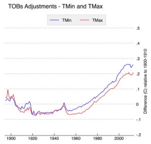 TOBs adjustments