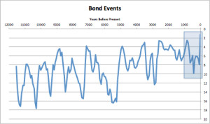Bond Events
