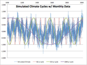 Simulated Climate 1014 years