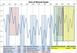 Sum of Natural Cycles