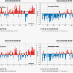 """Swiss Weekly Calls Temperature Rise A """"Propaganda Trick"""" (Not A Trend) ...""""We Are Making A Warming""""!"""