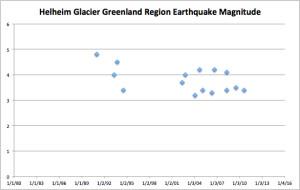 Earthquakes vs Years