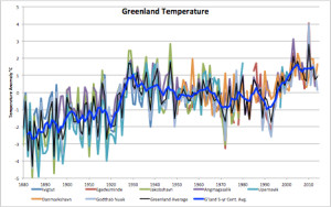 Greenland Temperature