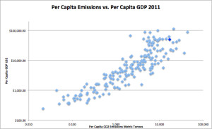 Emission vs GDP