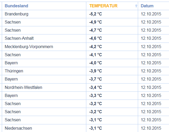 Germany cold temps 12 OCTOBER