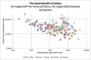 The Social Benefit of Carbon