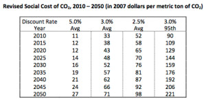 table Social Cost of Carbon EPA