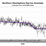 Scientists Surprised: Global Sea Ice Unexpectedly Stable Over Past 35 Years, Arctic Stable Last 10 Years!