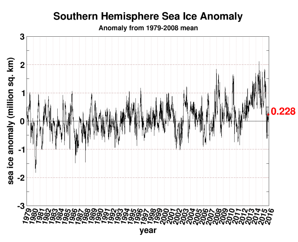 Antractic_seaice_anomaly_antarctic2015_12