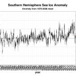 Resurging Sea Ice: Antarctica Above Average Over Past 20 Years - Arctic Gaining Over Past 5 Years!
