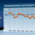 Surprise! Most German Wind Park Investors Losing Money ...Duped By Exaggerated Wind Projections!
