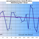 Central Europe January Mean Temperature Trend Continues Downward ...Global January Temp To Miss Record