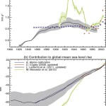 Analysis Finds No Correlation Between Glacier Melt And CO2, Melting Much Slower Today Than 1930s!