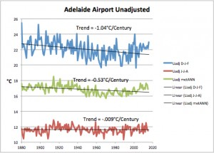 Adelaide Airport Unadjusted