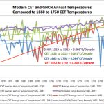 Unprecedented? Central England Warming Of 1692 - 1737 Twice As Fast As Late 20th Century Warming!