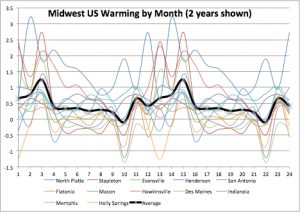 Midwest Warming