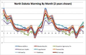 North Dakota Warming