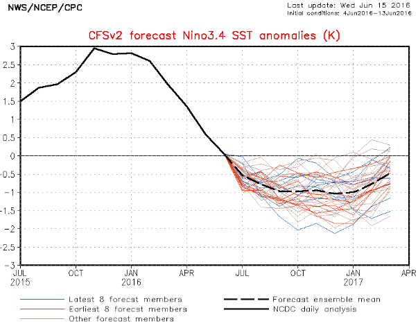 2016_06_NCEP forecast